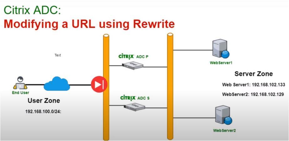 Rewrite for citrix adc